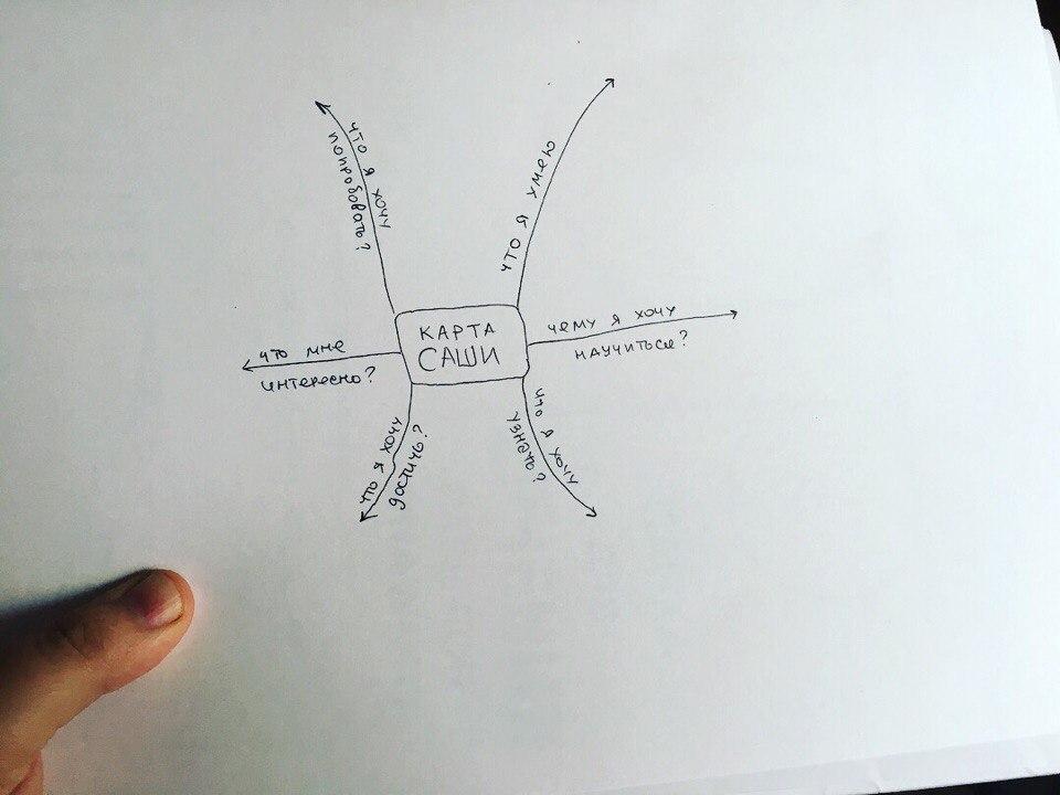 Умные карты для детей | Блог Ольги Скребейко
